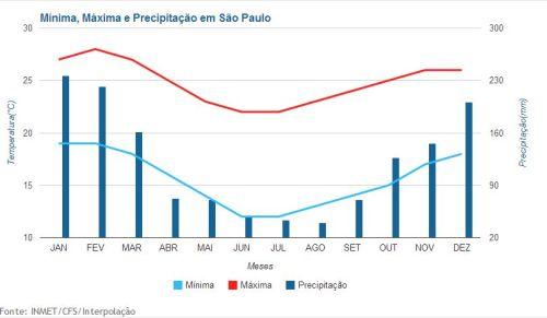 Temperatura e Precipitação em São Paulo