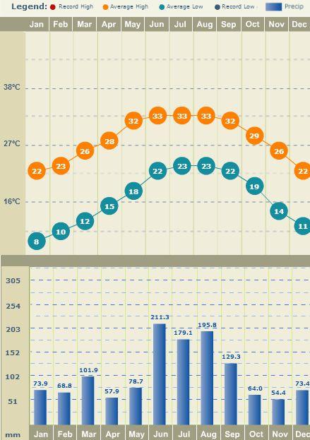 Temperatura e Precipitação em Orlando